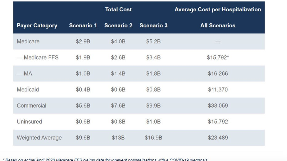 Total-and-Average-Hospitalization-Costs-for-COVID-19-patients-by-payer.jpg
