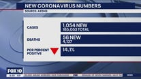 Latest Arizona coronavirus cases - Aug. 8