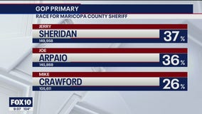 Jerry Sheridan's lead over Joe Arpaio grows in GOP primary for Maricopa County Sheriff