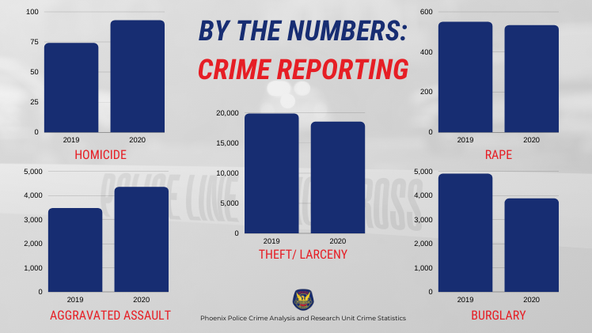 Report: Phoenix saw 'dramatic' rise in violent crime in 2020