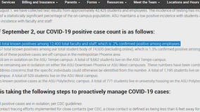 ASU: COVID-19 cases decreasing because it reports active cases, plans to change reporting method