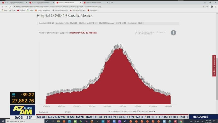 Latest coronavirus numbers in Arizona - 9/18/20