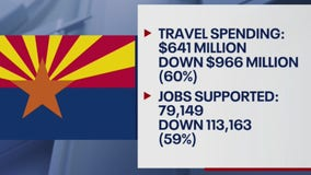 Arizona tourism continues taking a hit despite the state's reopening