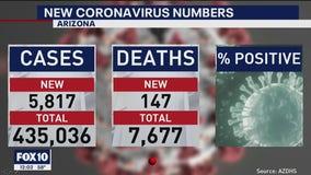 Latest coronavirus numbers in Arizona - 12/17/20