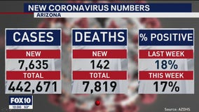 Latest coronavirus numbers in Arizona - 12/18/20