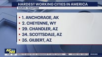 Hardest working cities in America: Arizona makes the list