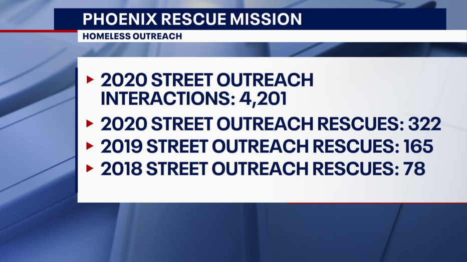 Homeless outreach numbers for the Phoenix Rescue Mission