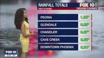 Evening Weather Forecast -  7/31/21