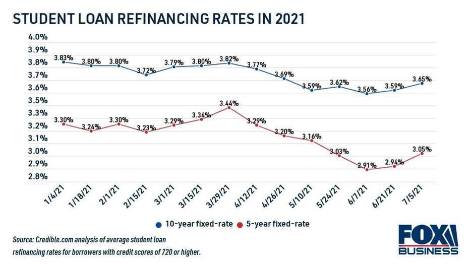 student-loan-refinance-rates-in-2021.jpg