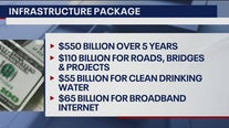 Leaders optimistic about what the infrastructure bill will mean for Arizona residents