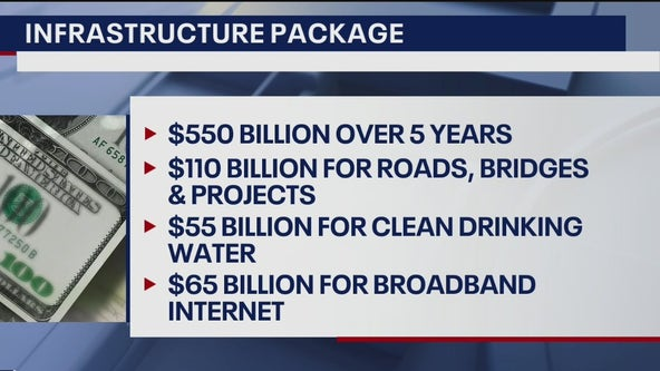 The infrastructure bill deal released