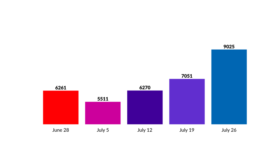 Average number of COVID-19 tests per week