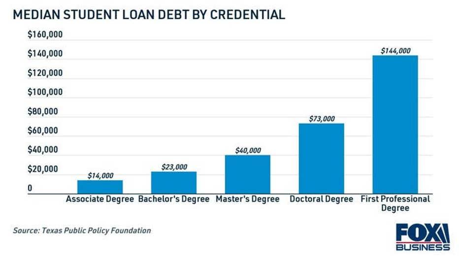 College-grad-student-loan-debt-according-credentials.jpg