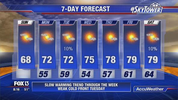Sunday afternoon forecast
