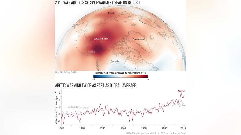 ArcticReportCard2019_surface-temp_map-graph_large.jpg