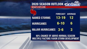NOAA predicts 'above normal' 2020 hurricane season, with up to 19 named storms