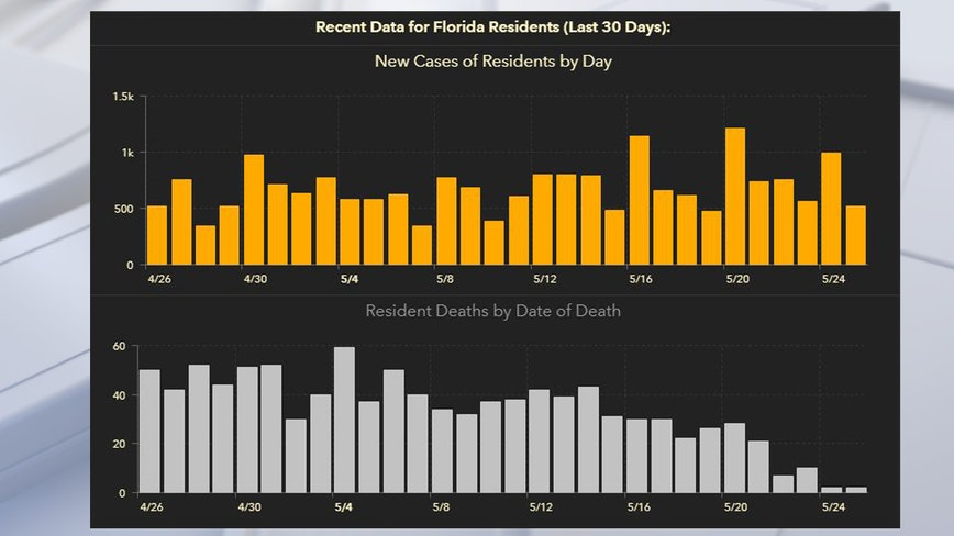 Coronavirus cases in Florida top 52,000 in Tuesday update; 2,259 deaths