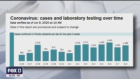 Florida sees another day of 1,000+ new COVID-19 cases; what's behind the numbers?