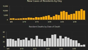 Florida's cases of COVID-19 top 200,000 after increasing more than 10,000 in Sunday's report; 3,731 dead