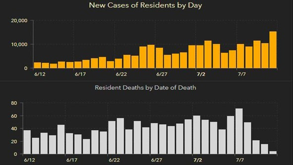 Florida's cases of COVID-19 climbed more than 15,000 in Sunday's report; setting new single-day record