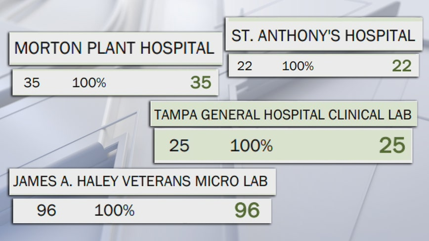 DOH: Some Florida labs only reported positive COVID-19 results, not negatives