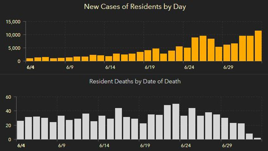 More than 11,000 new Florida COVID-19 cases Saturday in latest record; 18 new deaths