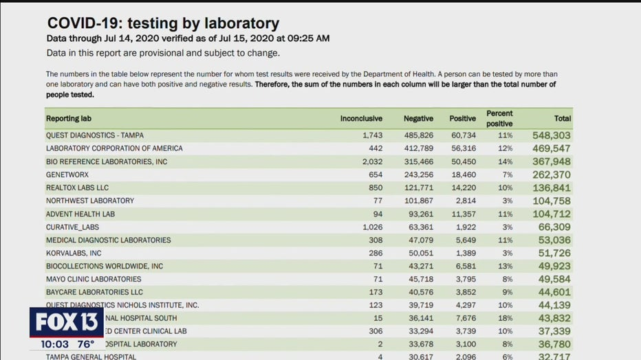 Doh Some Florida Labs Only Reported Positive Covid 19 Results Not Negatives