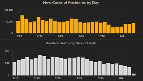 Florida's cases of COVID-19 top 530,000 in Sunday's report; 77 new deaths
