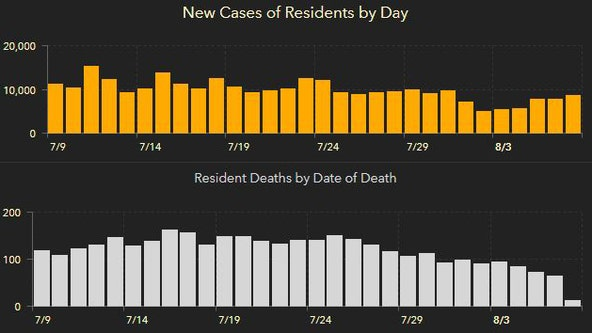 Florida's cases of COVID-19 top 525,000 in Saturday's report; 182 new deaths