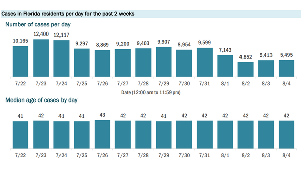 Florida adds 5,409 coronavirus cases Wednesday, topping 500,000 total; 225 new deaths reported