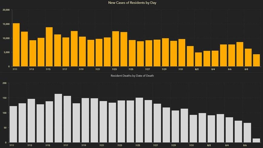 4,155 new Florida coronavirus cases reported Monday; 91 new deaths