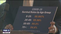 DeSantis uses COVID survival rates to guide policies
