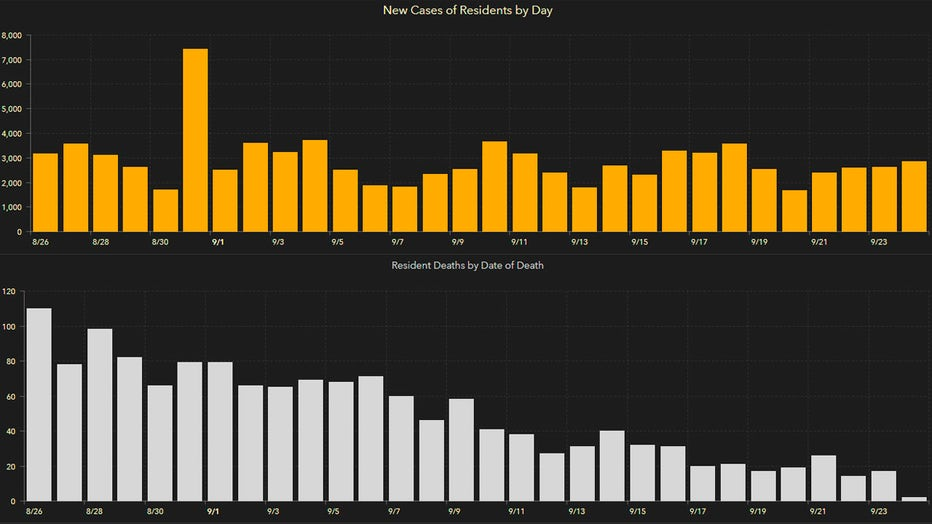 Florida new resident cases in orange; new resident deaths in gray. Note: Deaths usually appear to be trending down because of the delay in confirming the last few days of data. Source: Fla. Dept. of Health.