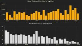 2,385 new Florida coronavirus cases reported Sunday; 12 new deaths