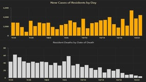 4,471 new Florida coronavirus cases reported Saturday; 77 new deaths