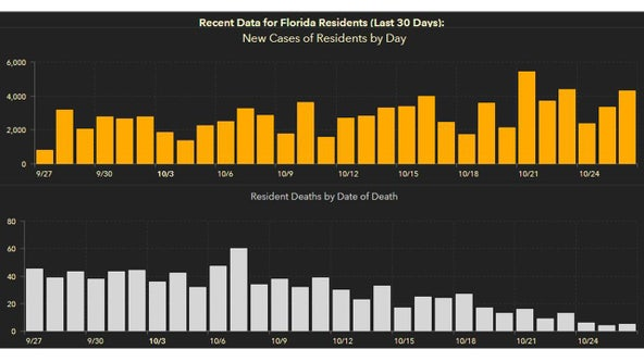 4,298 new Florida coronavirus cases reported Tuesday; 56 new deaths