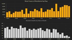 8,410 new Florida coronavirus cases reported Saturday; 41 new deaths