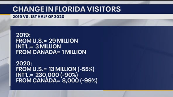 Breaking down the numbers: Florida's tourism during the pandemic