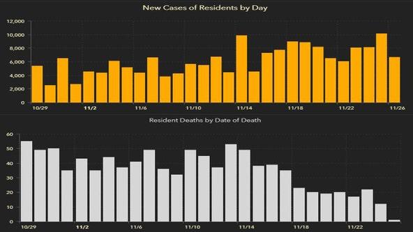 6,276 new Florida coronavirus cases reported Saturday; 79 new deaths