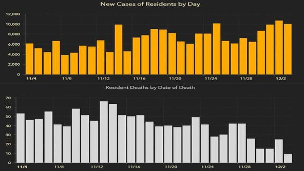 10,177 new Florida coronavirus cases reported Friday; 120 new deaths