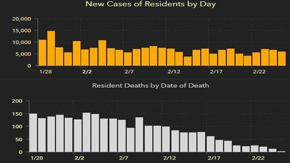 5,459 new Florida coronavirus cases reported Saturday; 110 new deaths