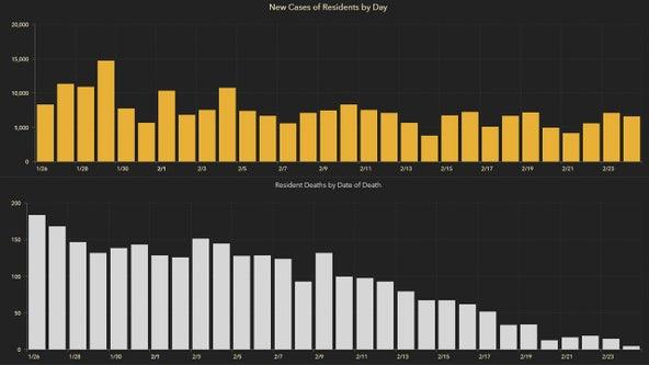 6,640 new Florida coronavirus cases reported Thursday; 138 new deaths