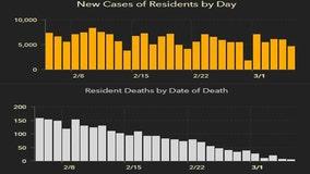 4,098 new Florida coronavirus cases reported Sunday; 63 new deaths