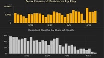 7,296 new Florida coronavirus cases reported Friday; 92 new deaths