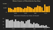 6,323 new Florida coronavirus cases reported Saturday; 74 new deaths