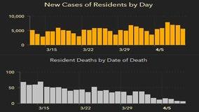 5,520 new Florida coronavirus cases reported Sunday; 7 new deaths