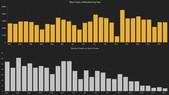 5,571 new Florida coronavirus cases reported Wednesday; 83 new deaths