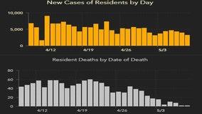 3,231 new Florida coronavirus cases reported Sunday; 31 new deaths