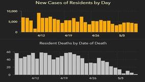 3,977 new Florida coronavirus cases reported Saturday; 65 new deaths