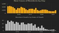 1,878 new Florida coronavirus cases reported Thursday; 49 new deaths